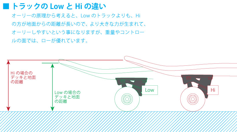 スケボー 通販 オーリーはテコの原理で飛び上がります。なので、ハイのトラックの方が、高く飛びやすいと言えます。