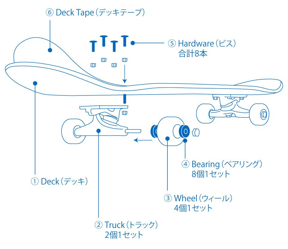 スケボー初心者デッキの選び方スケートボードコンプリートデッキ