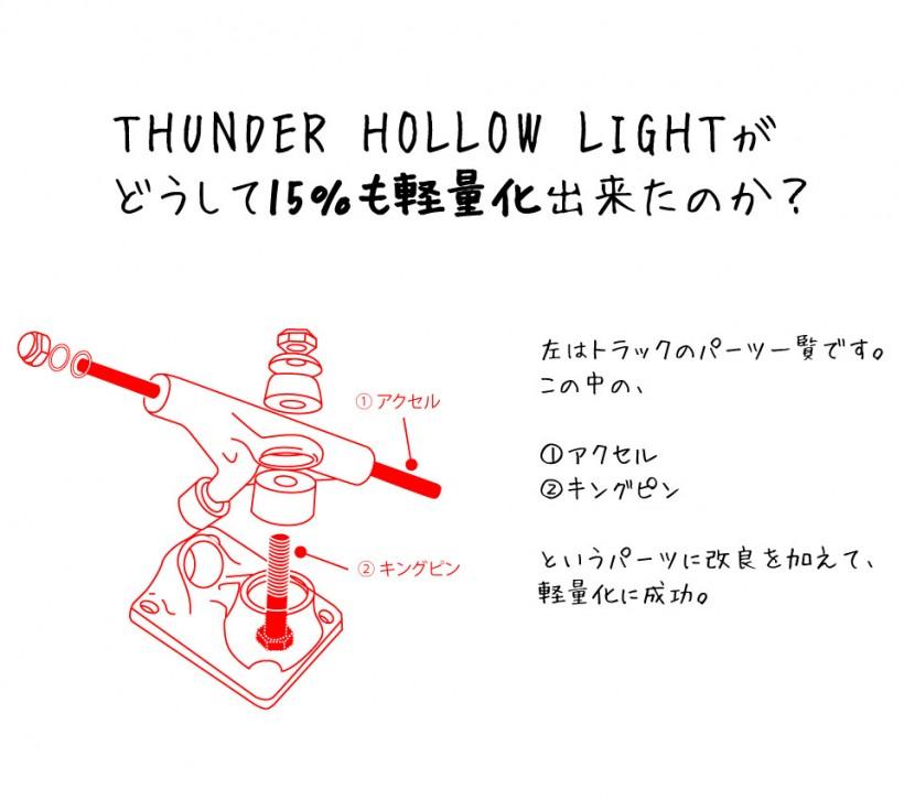 スケボー トラック 通販 スケートボード THUNDER TRUCKS HOLLOW LIGHTS サンダー ホロー ライト POLISH 軽さの秘密